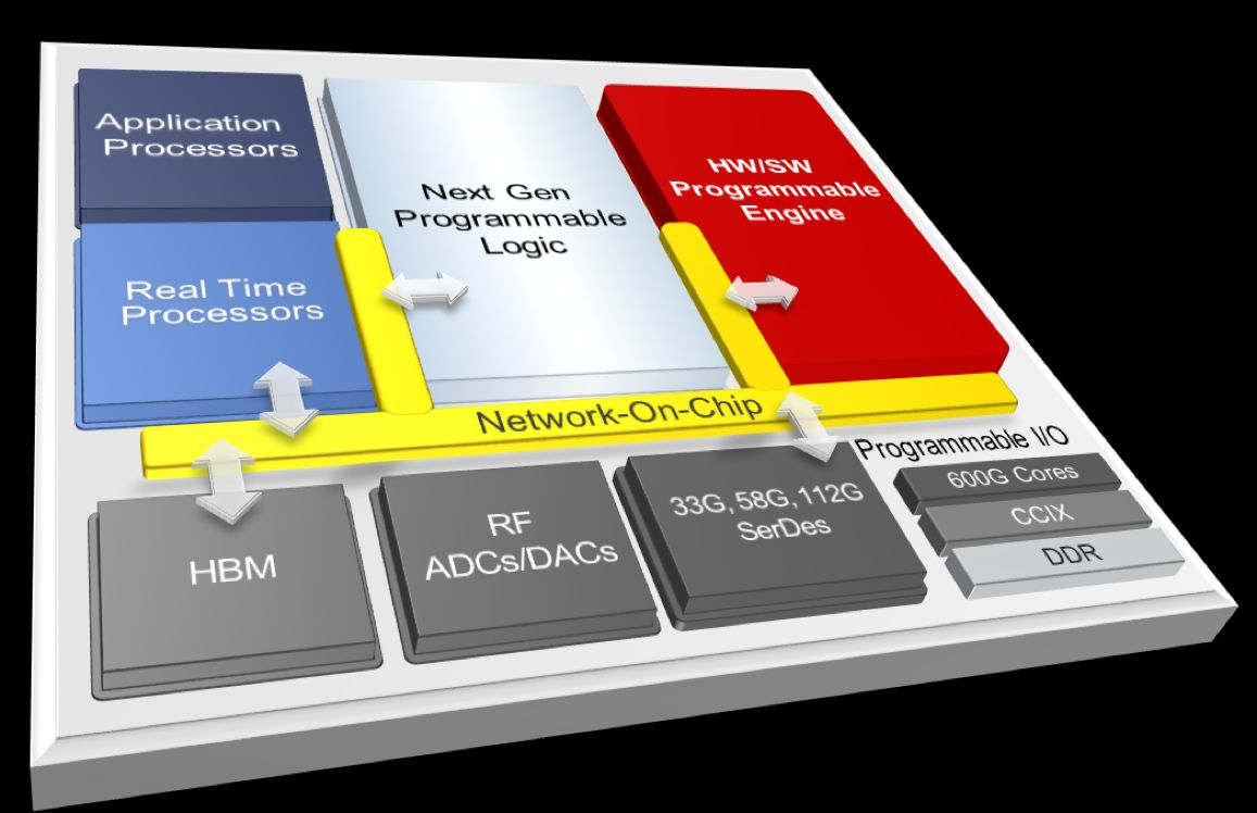 Xilinx Previews Next Generation – EEJournal