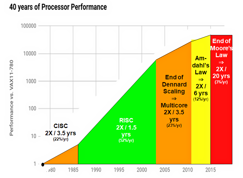 Fifty (or Sixty) Years of Processor Development…for This