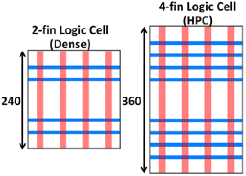 Life at 10nm  (Or is it 7nm?) And 3nm – EEJournal