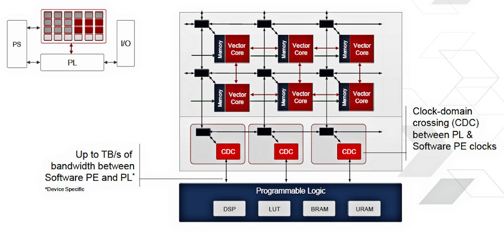 Xilinx Puts a Feather in its ACAP – EEJournal