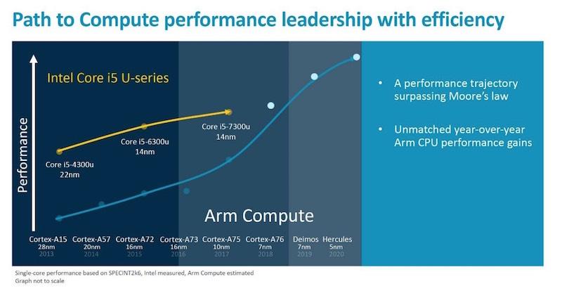 News Flash: ARM Still Designing CPUs – EEJournal
