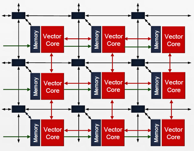 "Why does Xilinx say That its New 7nm Versal ""ACAP"" isn't an"