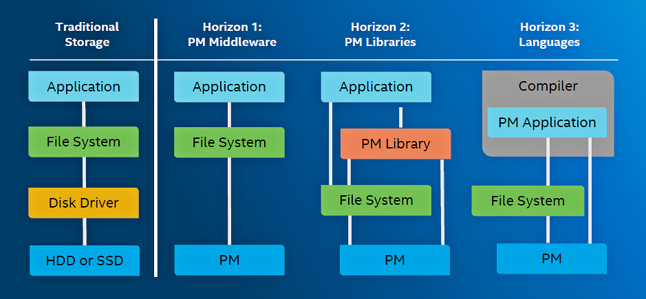 What Will Replace DRAM and NAND, and When? – EEJournal