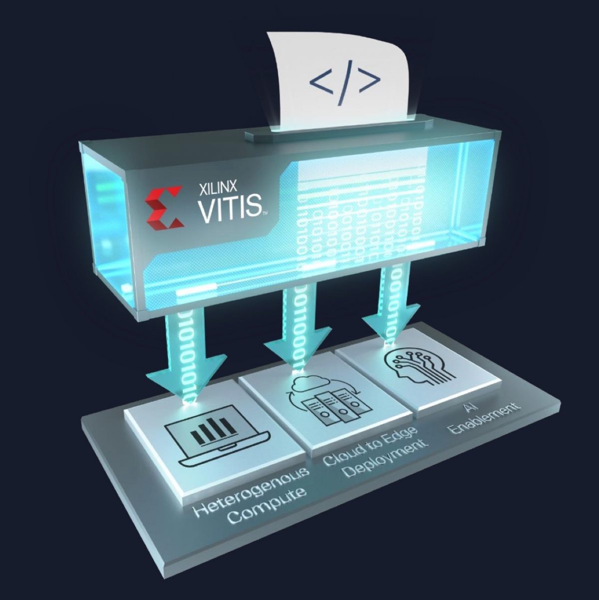 Xilinx Vitis and Vitis AI Software Development Platforms