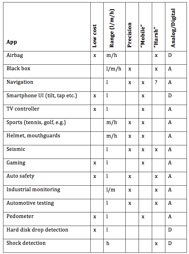 20130325_accel_table.png