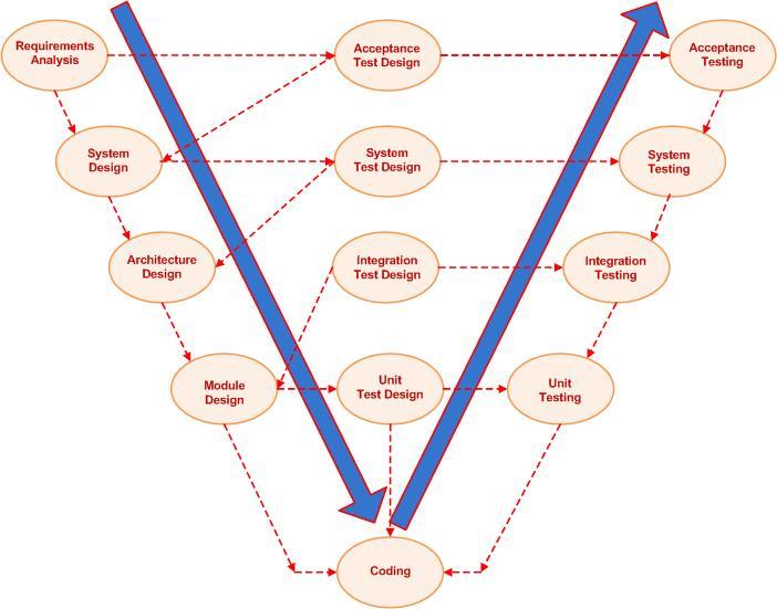 v-model.jpg