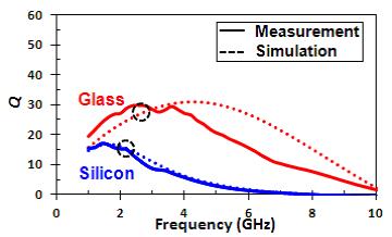 Figure_4_2D_Q_vs_Freq.png