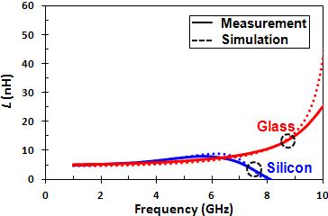 Figure_3_L_vs_Freq.png