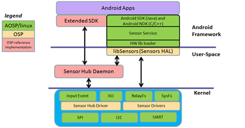 osp_android_framework_red.png
