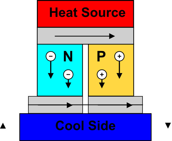 Thermoelectric_Generator_Diagram.png