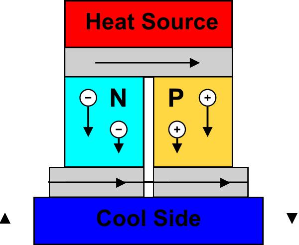 Thermoelectric_Generator_Diagram.png