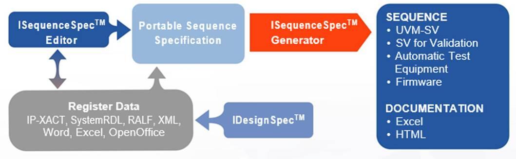 iSequenceSpec_image.jpg