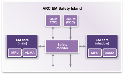 Diagram_Synopsys_ASIL_D_Ready_Dual-Core_Lockstep_Processor_IP_FINAL.JPG