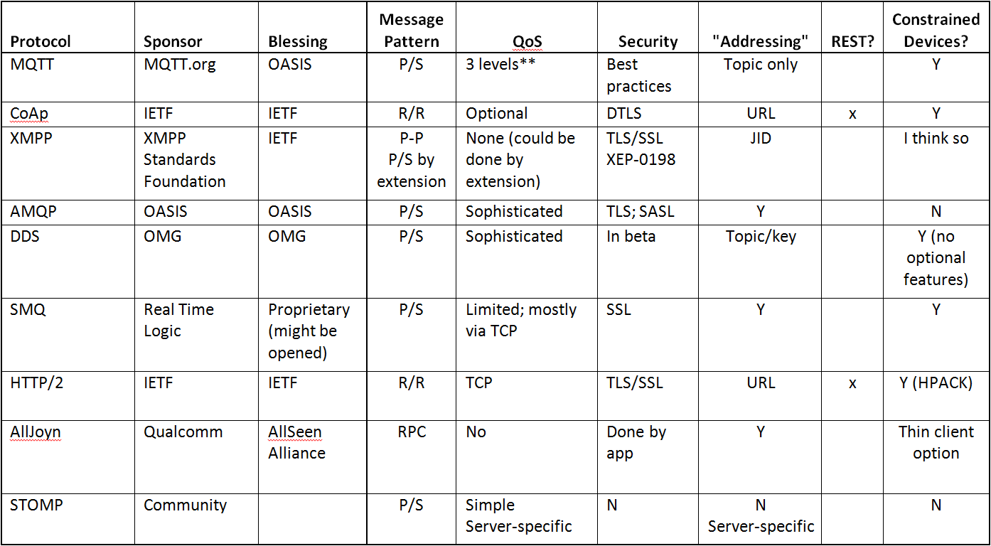 All About Messaging Protocols – EEJournal