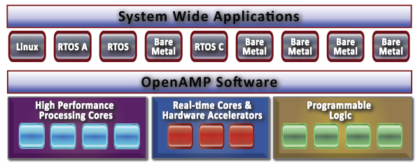 OpenAmpSoftware-and-SystemApps_600x238.jpg